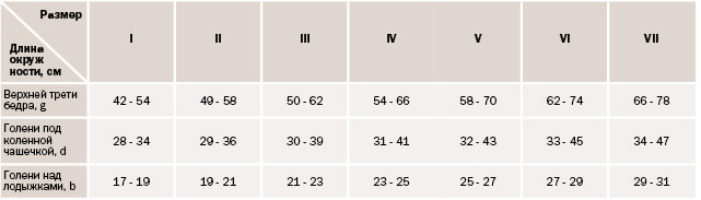 A kompressziós harisnyák és harisnyanadrágok méretei: definiálja a - Struktúra - September