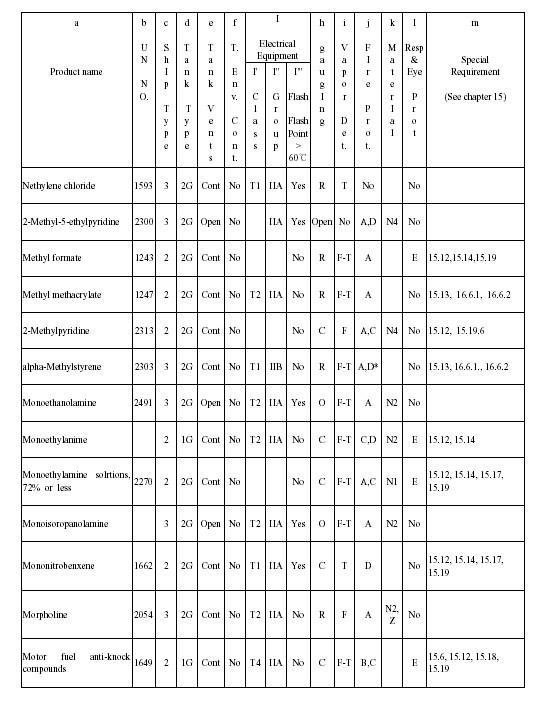 ICB kód 10 visszér