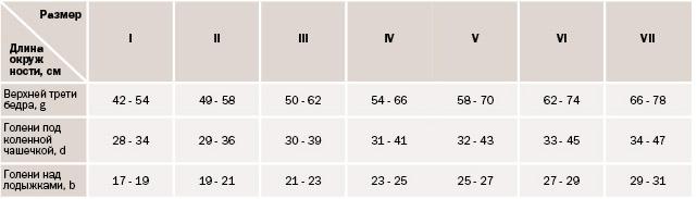 a varikózisos vénák szélessége)