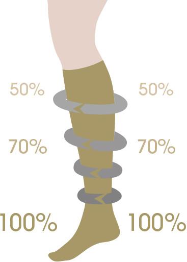 kompressziós térd zokni visszerek esetén mennyit kell viselni kötszerlábak a visszér ellen