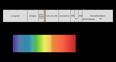 ultraibolya fény visszerek esetén